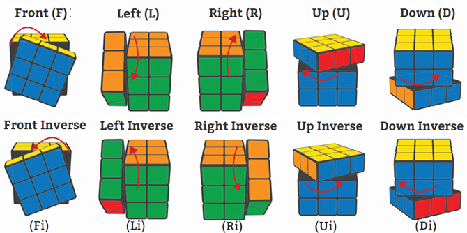 Rubik's cube move names - right inverted, left inverted, up inverted, down inverted
