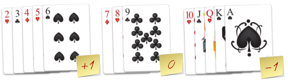 How to count cards in blackjack - Running count of Hi-Lo strategy