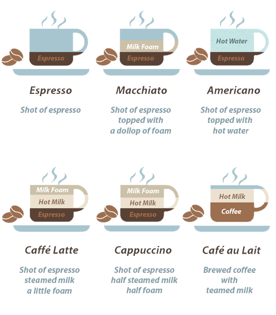 Coffee Cheat Sheet - Americano, Cafe au Lait, Caffe Latte, Cappuccino, ,Espresso, Foam, Latte, Macchiato, Steamed Milk, Milk